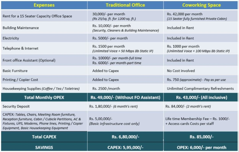 Comparison Chart-Coworking Vs Traditional workspace